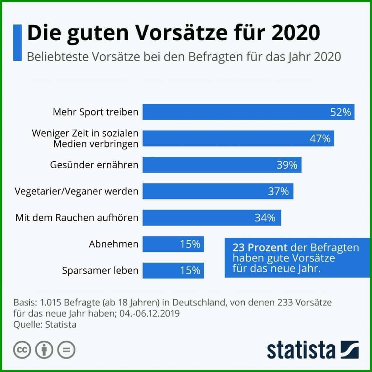 Die guten Vorsätze für 2020